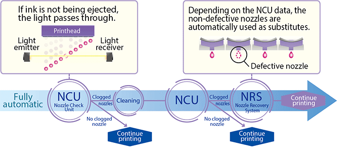 Continuous Uninterrupted Printing Features