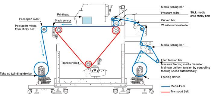 Belt-Transport-System