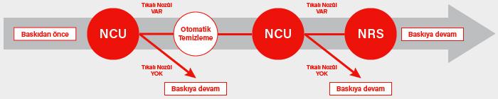 NCU ve NRS baskının devamlılığı sağlar