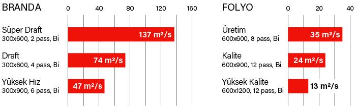Mimaki SWJ-320EA Baskı Hızları
